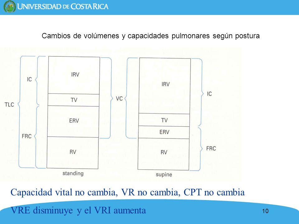 Capacidad vital no cambia, VR no cambia, CPT no cambia