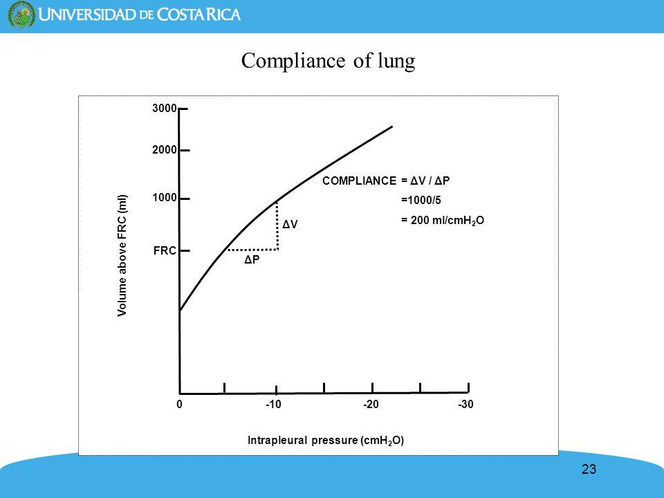 Intrapleural pressure (cmH2O)