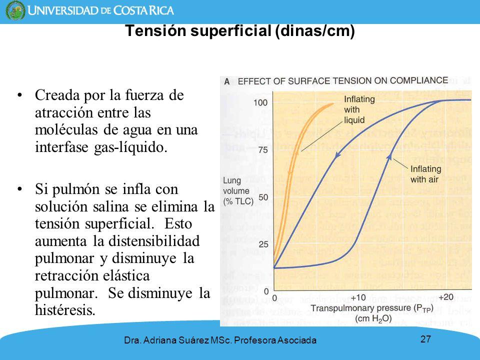 Tensión superficial (dinas/cm)