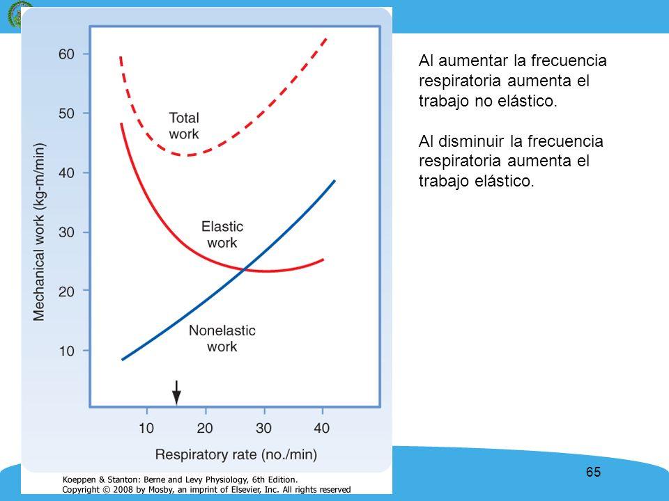 Al aumentar la frecuencia respiratoria aumenta el trabajo no elástico.