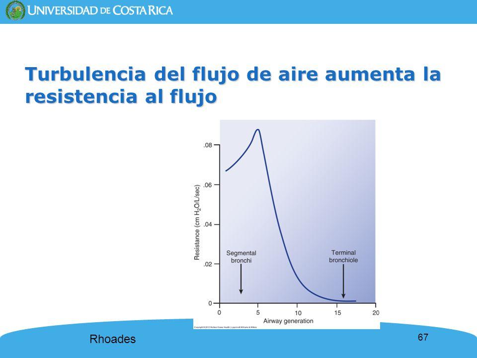 Turbulencia del flujo de aire aumenta la resistencia al flujo
