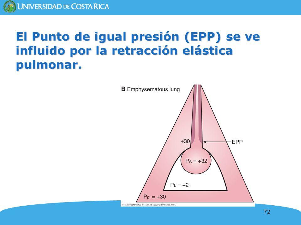 El Punto de igual presión (EPP) se ve influido por la retracción elástica pulmonar.
