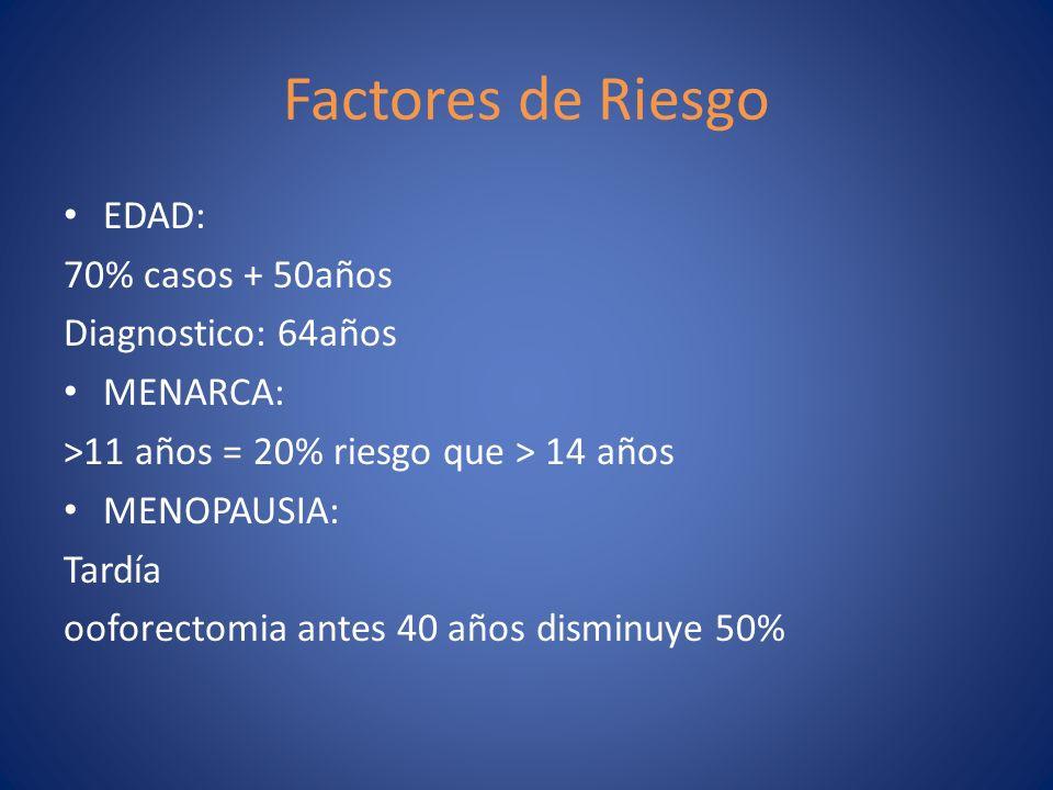 Factores de Riesgo EDAD: 70% casos + 50años Diagnostico: 64años