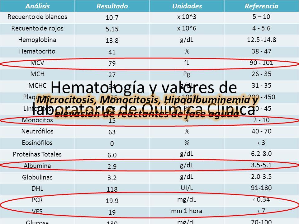 Hematología y valores de laboratorio de Química Clínica