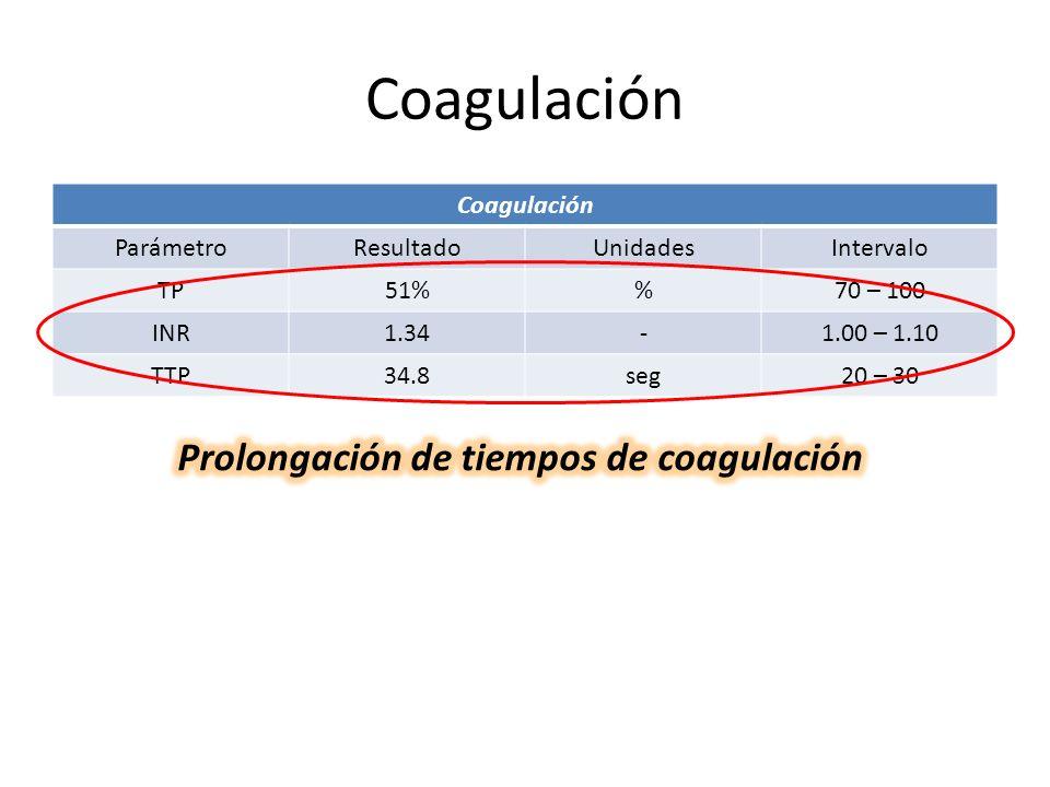 Prolongación de tiempos de coagulación