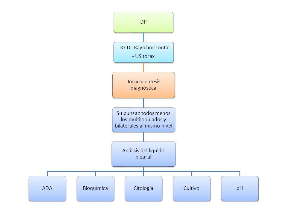 Toracocentésis diagnóstica