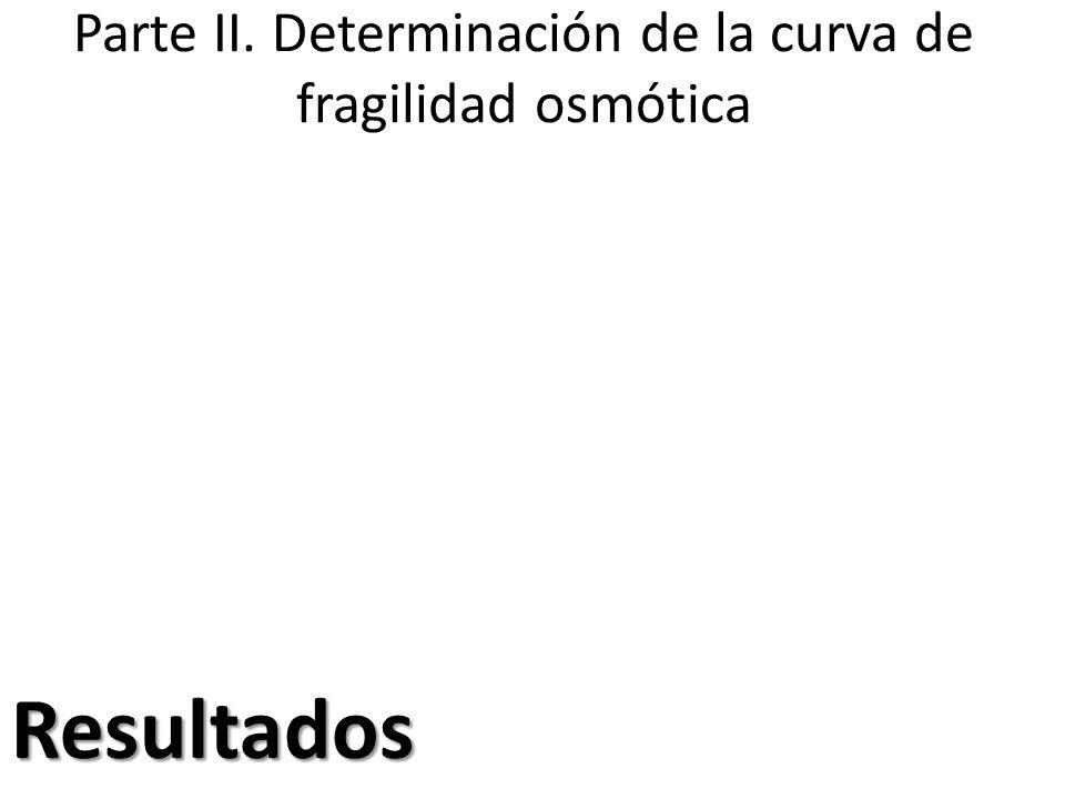Parte II. Determinación de la curva de fragilidad osmótica