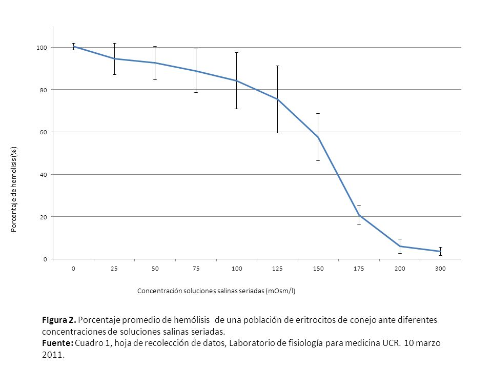 Figura 2. Porcentaje promedio de hemólisis de una población de eritrocitos de conejo ante diferentes concentraciones de soluciones salinas seriadas.