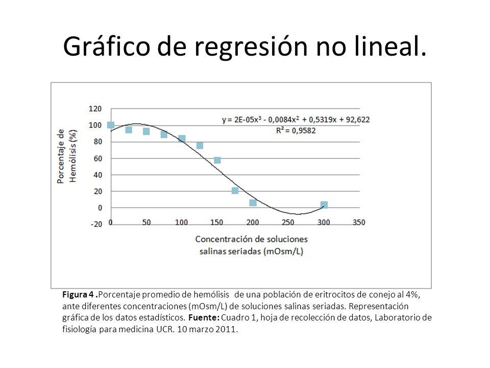 Gráfico de regresión no lineal.