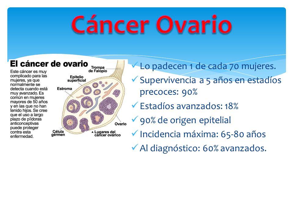 Cáncer Ovario Lo padecen 1 de cada 70 mujeres.