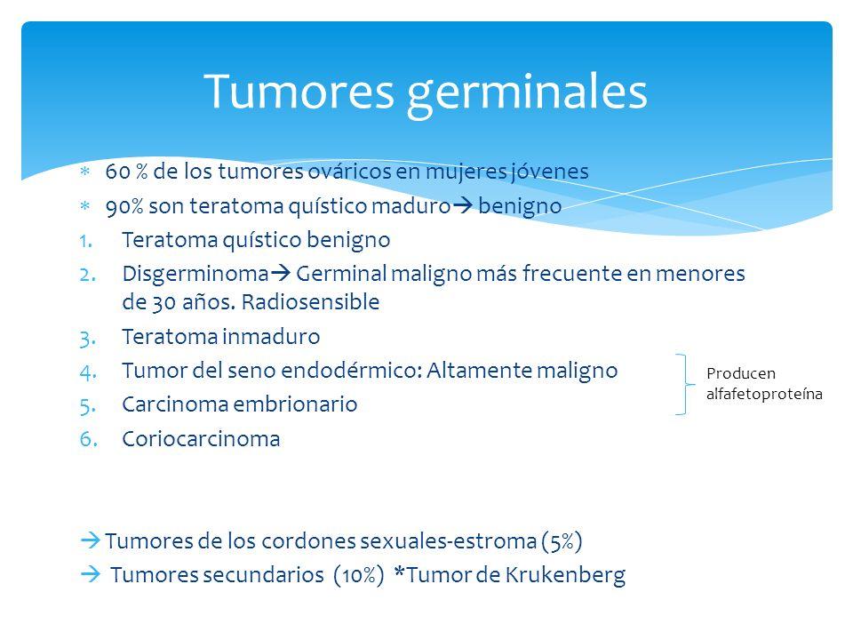 Tumores germinales 60 % de los tumores ováricos en mujeres jóvenes
