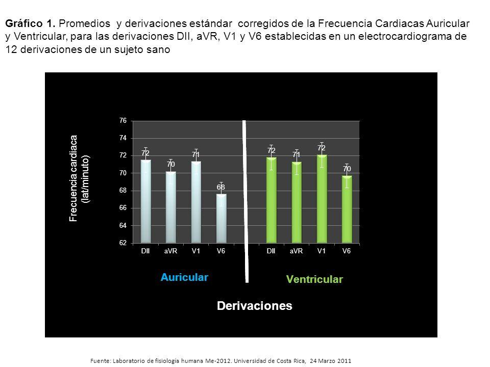 Gráfico 1. Promedios y derivaciones estándar corregidos de la Frecuencia Cardiacas Auricular y Ventricular, para las derivaciones DII, aVR, V1 y V6 establecidas en un electrocardiograma de 12 derivaciones de un sujeto sano
