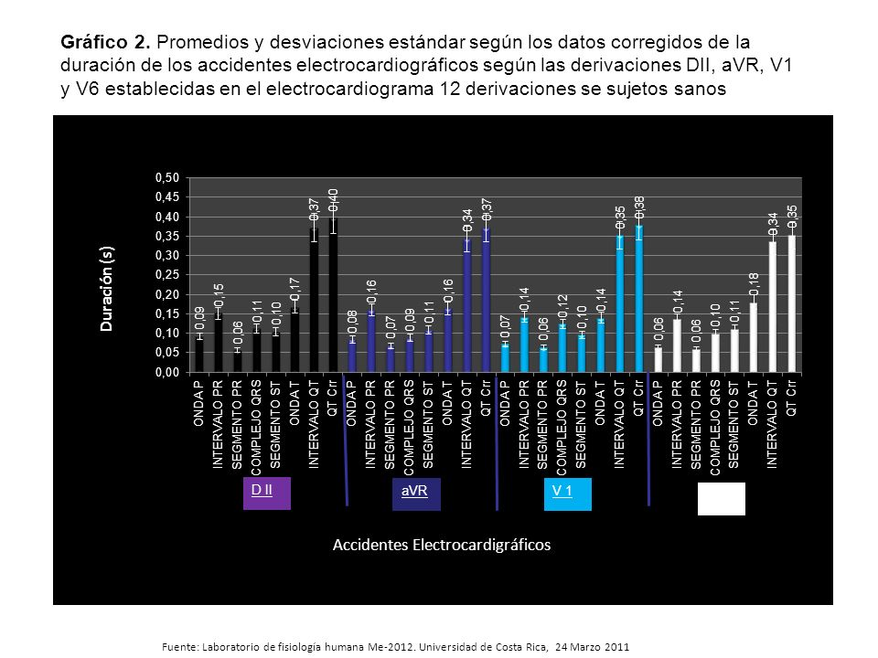 Gráfico 2. Promedios y desviaciones estándar según los datos corregidos de la duración de los accidentes electrocardiográficos según las derivaciones DII, aVR, V1 y V6 establecidas en el electrocardiograma 12 derivaciones se sujetos sanos