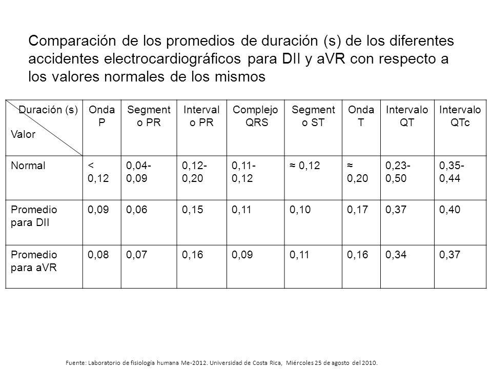 Comparación de los promedios de duración (s) de los diferentes accidentes electrocardiográficos para DII y aVR con respecto a los valores normales de los mismos