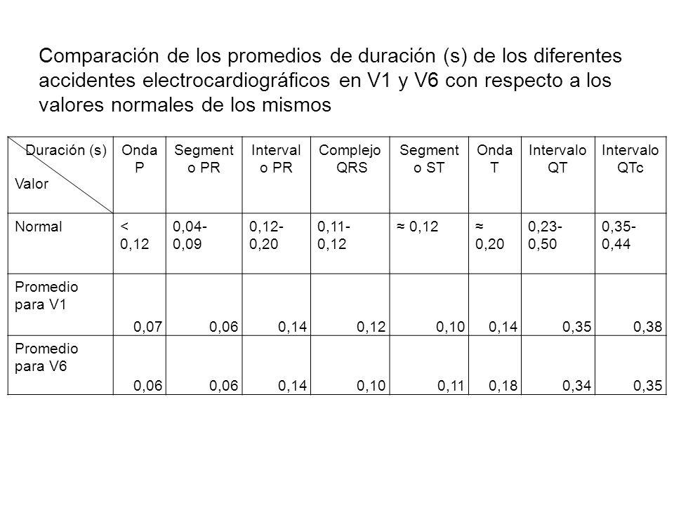 Comparación de los promedios de duración (s) de los diferentes accidentes electrocardiográficos en V1 y V6 con respecto a los valores normales de los mismos