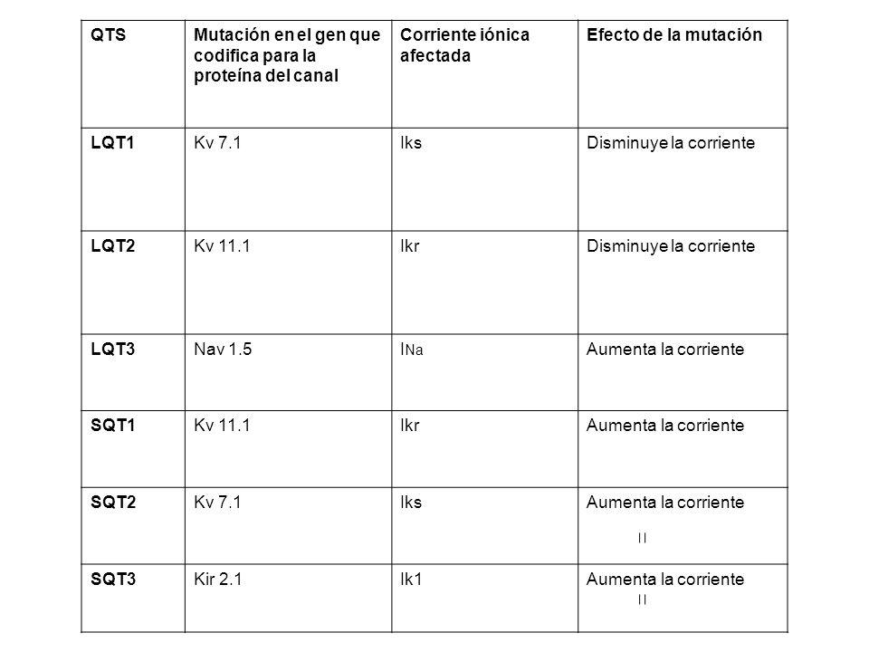 Mutación en el gen que codifica para la proteína del canal