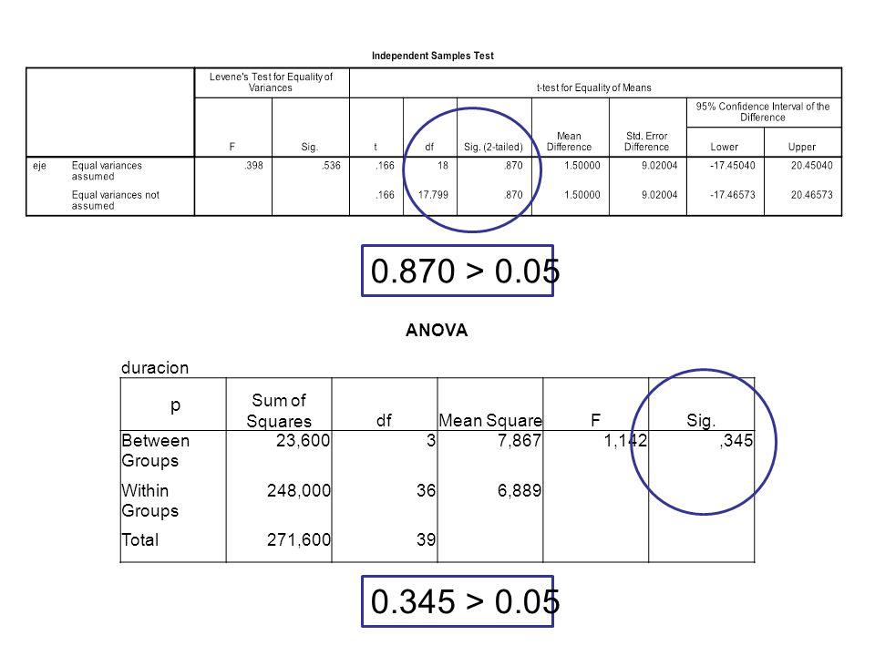 0.870 > 0.05 0.345 > 0.05 p ANOVA duracion Sum of Squares df