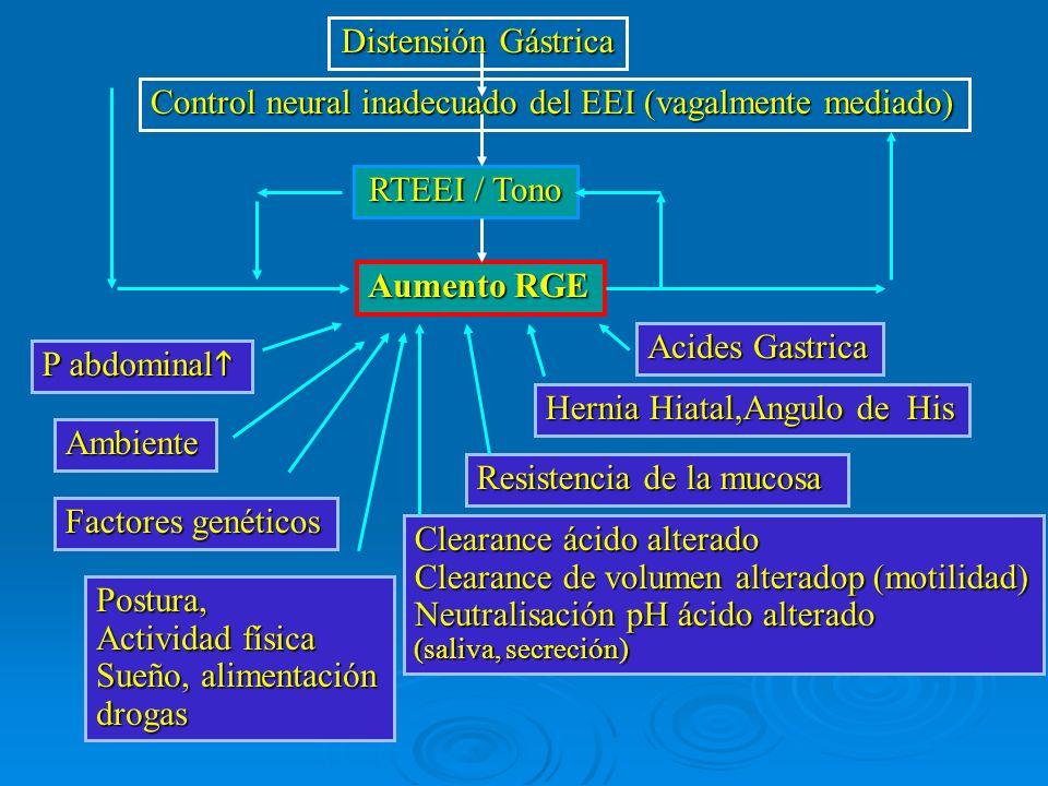 Control neural inadecuado del EEI (vagalmente mediado)