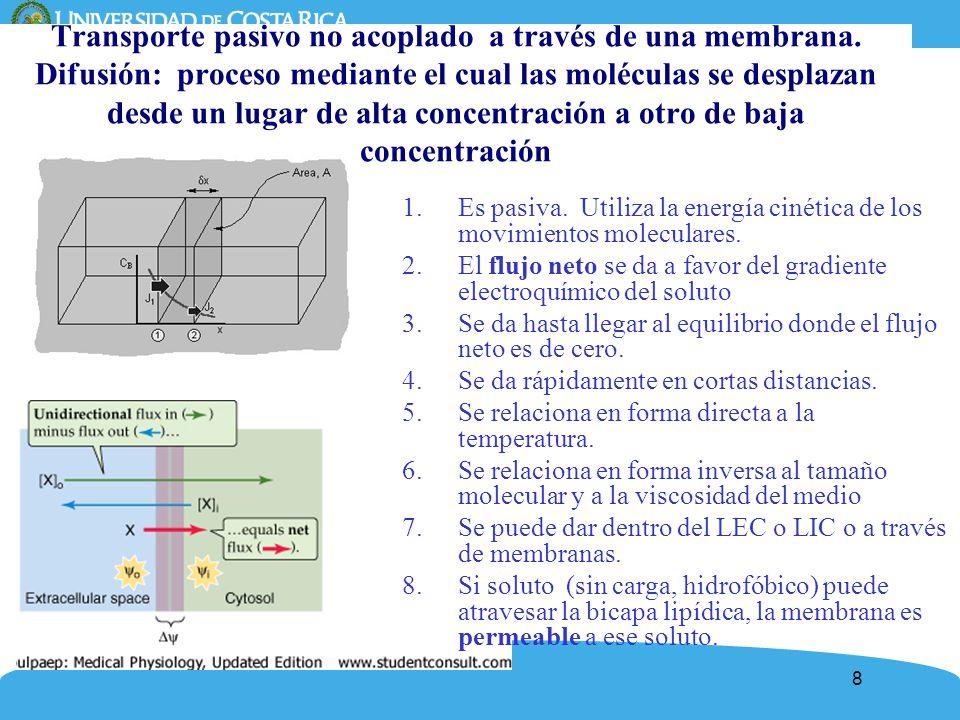 Transporte pasivo no acoplado a través de una membrana