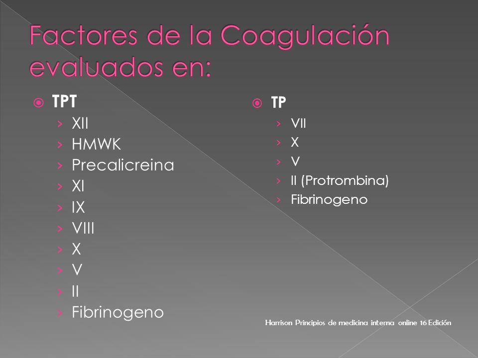 Factores de la Coagulación evaluados en: