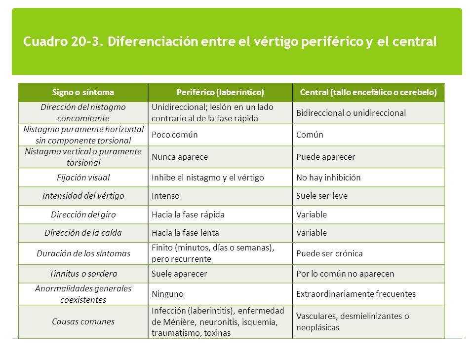 Cuadro 20-3. Diferenciación entre el vértigo periférico y el central