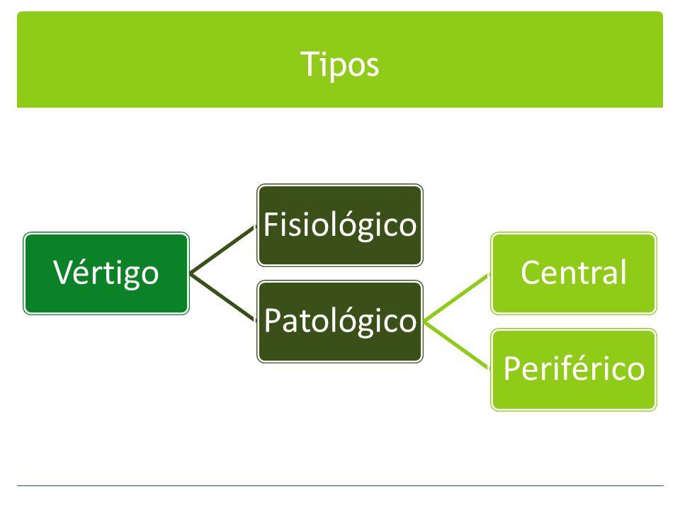 Tipos Vértigo Fisiológico Patológico Central Periférico