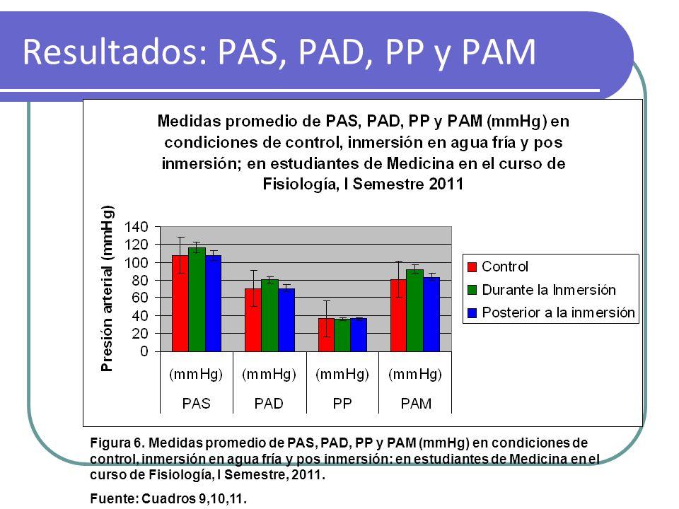 Resultados: PAS, PAD, PP y PAM