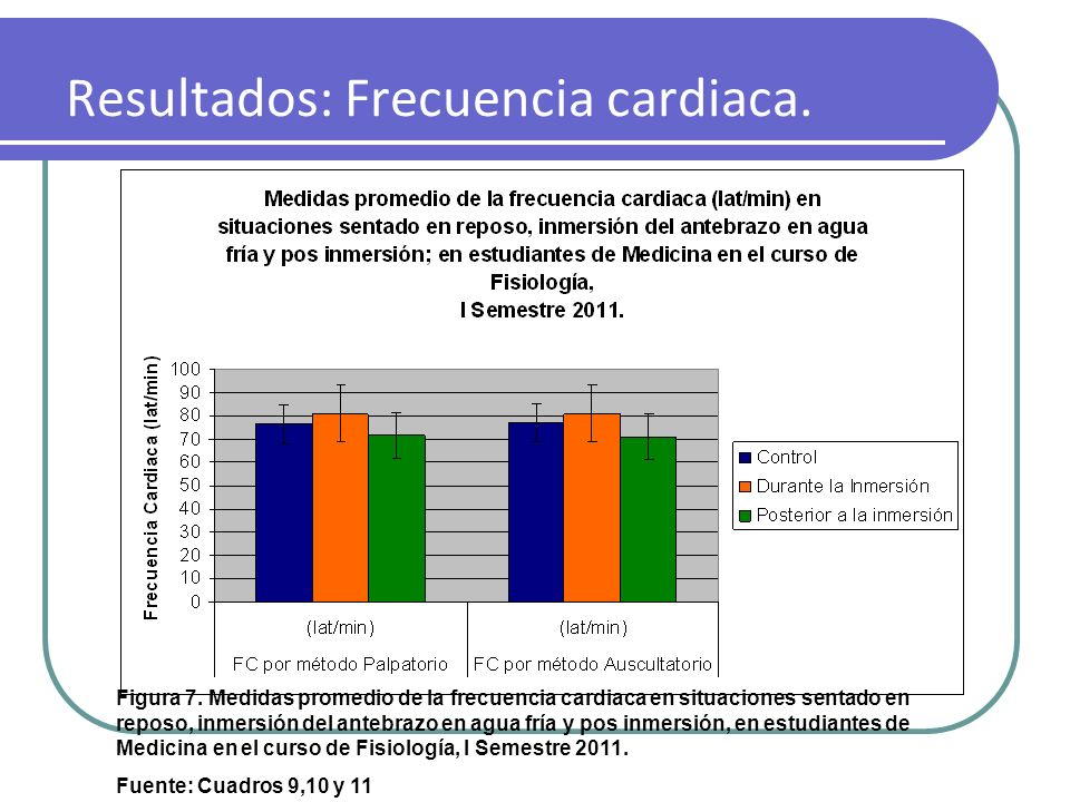 Resultados: Frecuencia cardiaca.