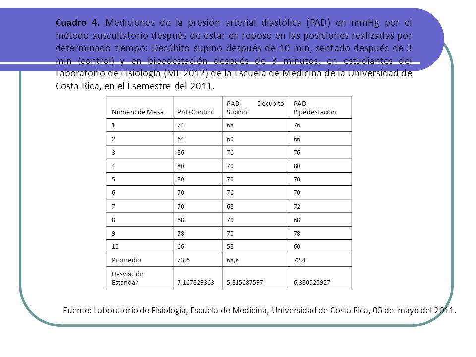 Cuadro 4. Mediciones de la presión arterial diastólica (PAD) en mmHg por el método auscultatorio después de estar en reposo en las posiciones realizadas por determinado tiempo: Decúbito supino después de 10 min, sentado después de 3 min (control) y en bipedestación después de 3 minutos, en estudiantes del Laboratorio de Fisiología (ME 2012) de la Escuela de Medicina de la Universidad de Costa Rica, en el I semestre del 2011.