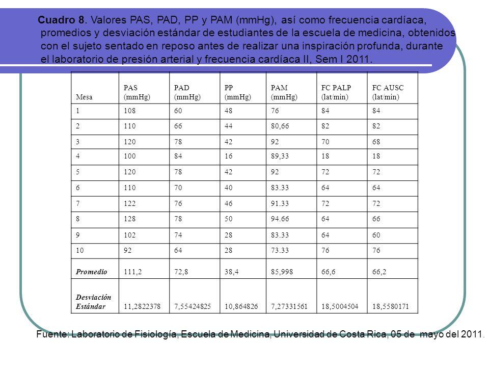 Cuadro 8. Valores PAS, PAD, PP y PAM (mmHg), así como frecuencia cardíaca,