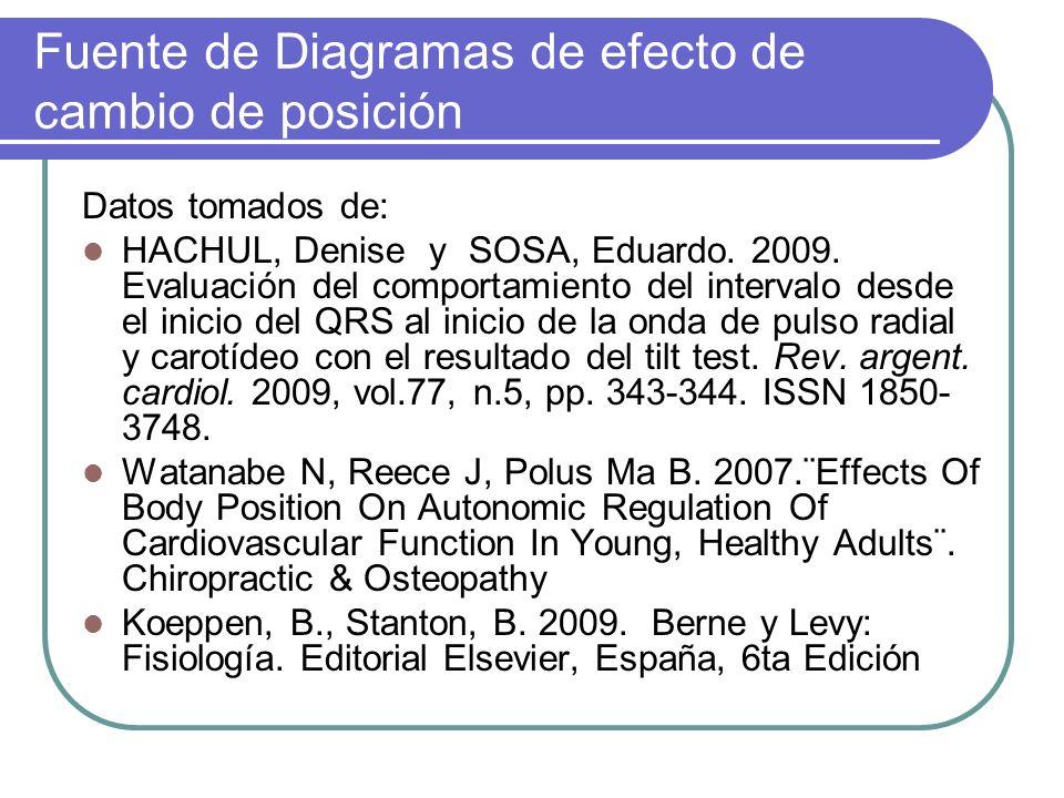Fuente de Diagramas de efecto de cambio de posición