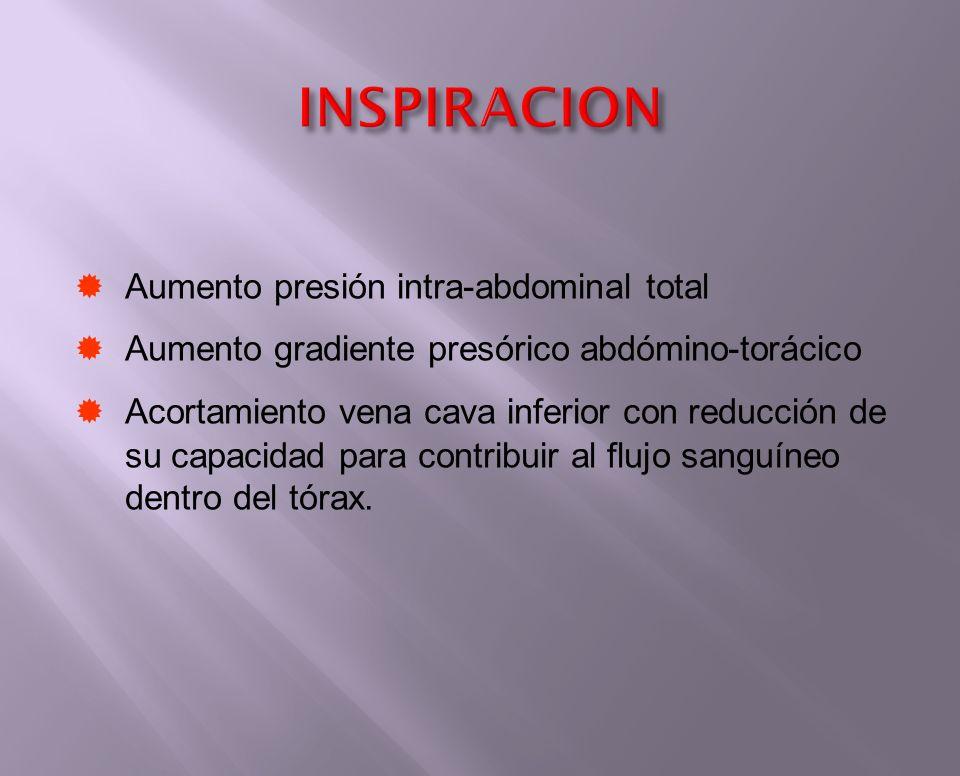 INSPIRACION Aumento presión intra-abdominal total