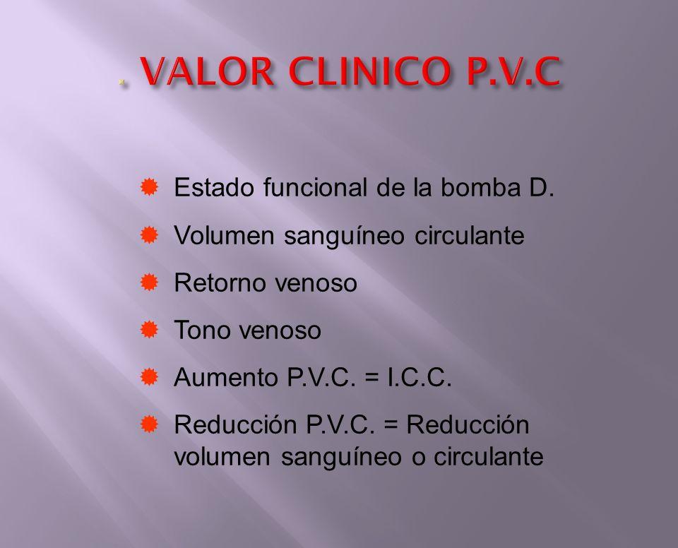 . VALOR CLINICO P.V.C Estado funcional de la bomba D.