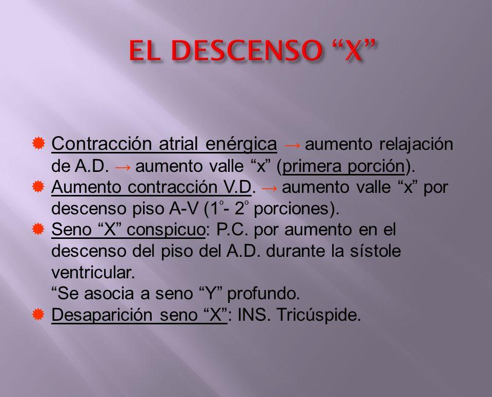 EL DESCENSO X Contracción atrial enérgica → aumento relajación de A.D. → aumento valle x (primera porción).