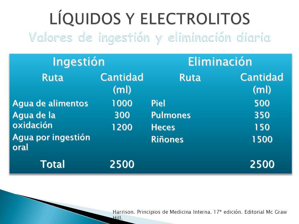 LÍQUIDOS Y ELECTROLITOS Valores de ingestión y eliminación diaria