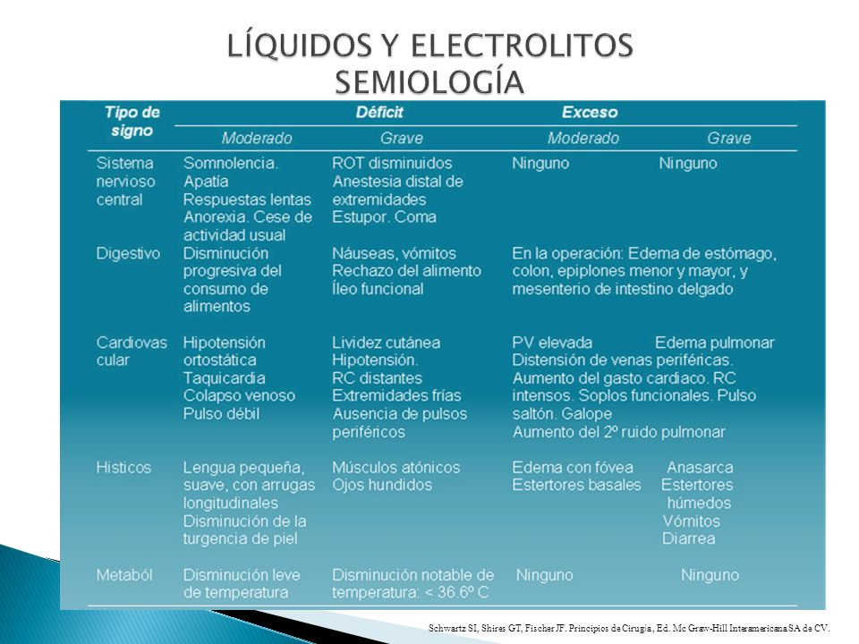 LÍQUIDOS Y ELECTROLITOS SEMIOLOGÍA