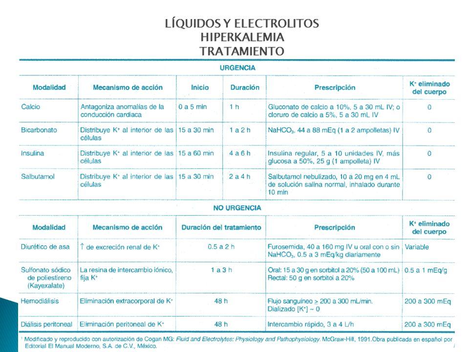 LÍQUIDOS Y ELECTROLITOS HIPERKALEMIA