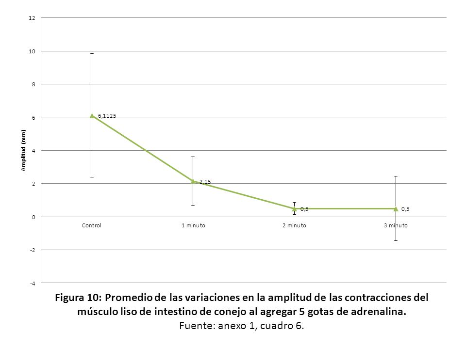 Figura 10: Promedio de las variaciones en la amplitud de las contracciones del músculo liso de intestino de conejo al agregar 5 gotas de adrenalina.