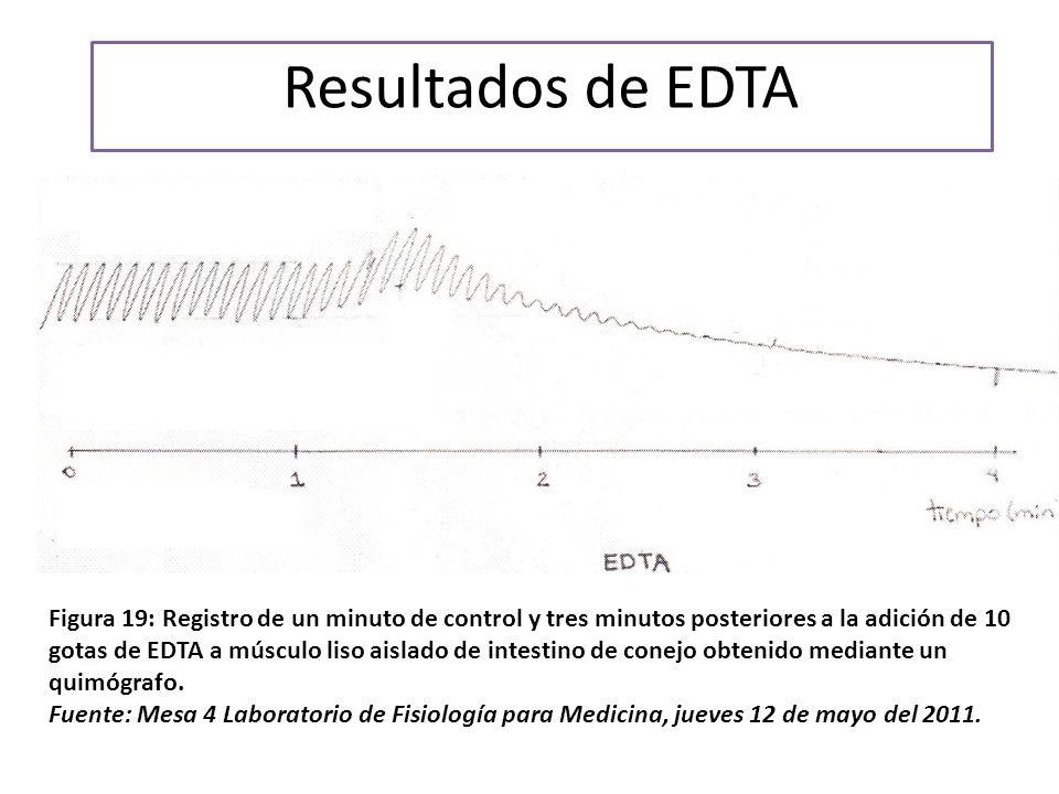 Resultados de EDTA En el primer minuto tras agregar edta hay un aumento del tono.