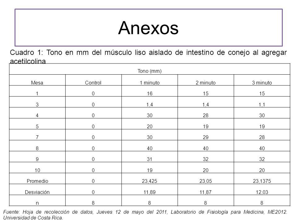 Anexos Cuadro 1: Tono en mm del músculo liso aislado de intestino de conejo al agregar acetilcolina.