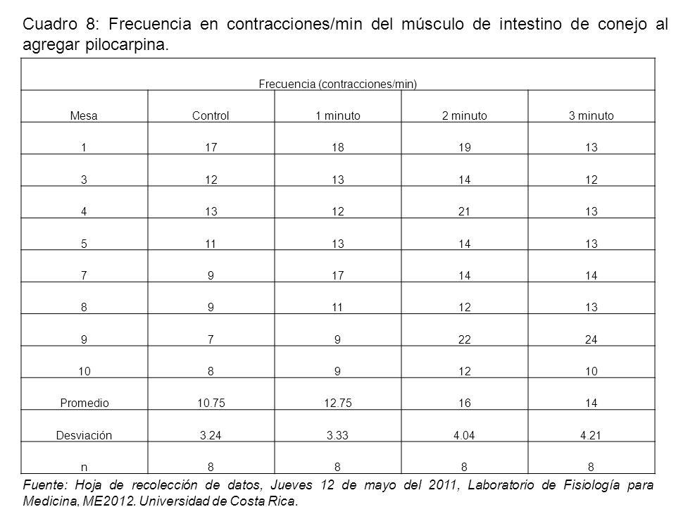 Frecuencia (contracciones/min)