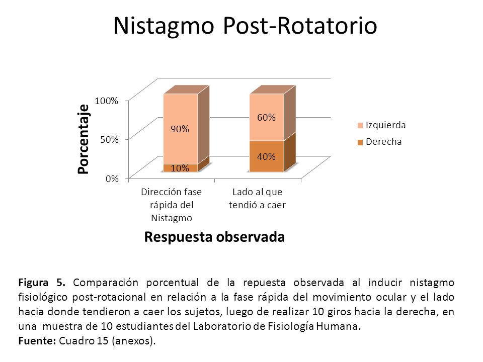 Nistagmo Post-Rotatorio