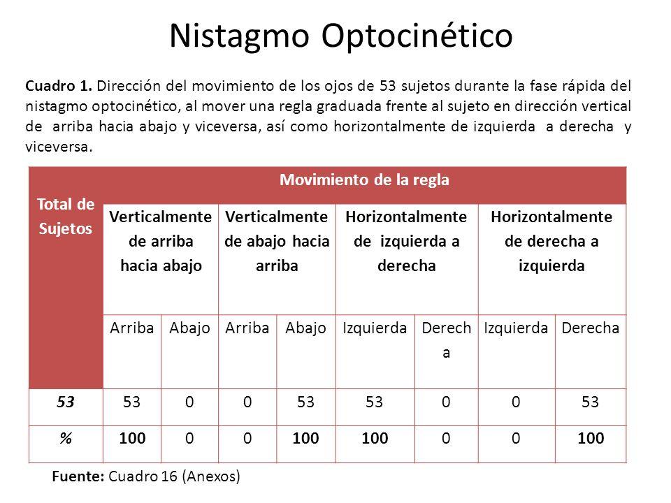Nistagmo Optocinético