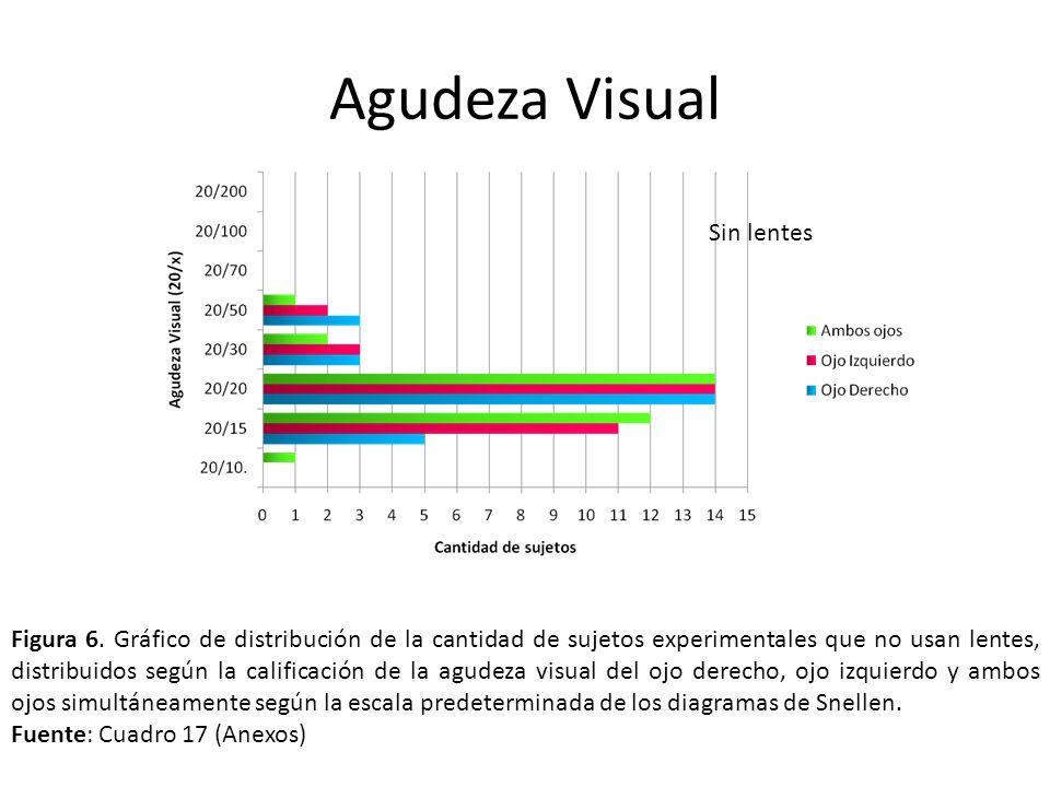 Agudeza Visual Sin lentes