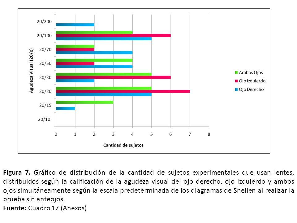 Figura 7. Gráfico de distribución de la cantidad de sujetos experimentales que usan lentes, distribuidos según la calificación de la agudeza visual del ojo derecho, ojo izquierdo y ambos ojos simultáneamente según la escala predeterminada de los diagramas de Snellen al realizar la prueba sin anteojos.