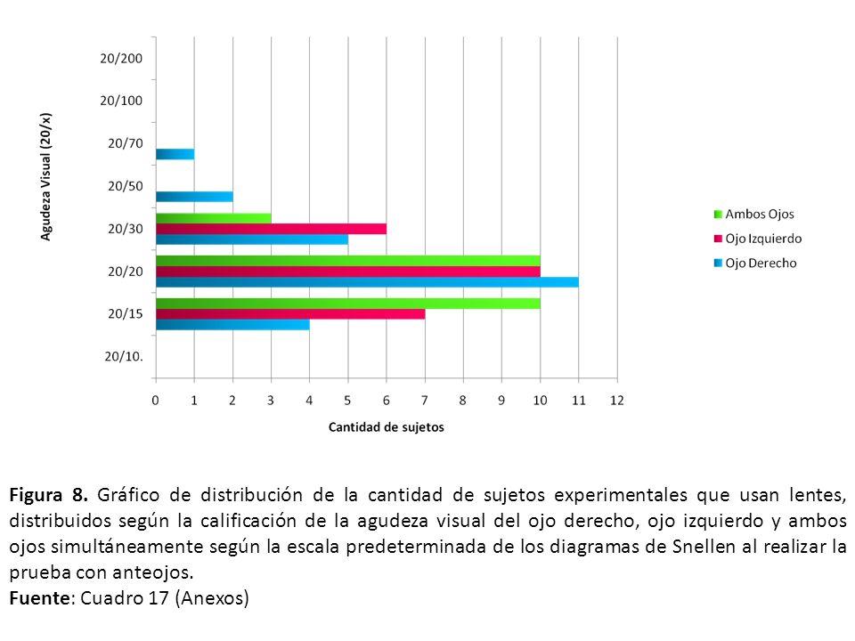 Figura 8. Gráfico de distribución de la cantidad de sujetos experimentales que usan lentes, distribuidos según la calificación de la agudeza visual del ojo derecho, ojo izquierdo y ambos ojos simultáneamente según la escala predeterminada de los diagramas de Snellen al realizar la prueba con anteojos.