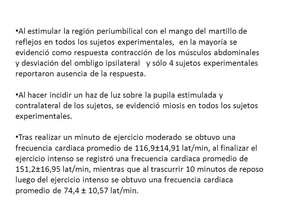 Al estimular la región periumbilical con el mango del martillo de reflejos en todos los sujetos experimentales, en la mayoría se evidenció como respuesta contracción de los músculos abdominales y desviación del ombligo ipsilateral y sólo 4 sujetos experimentales reportaron ausencia de la respuesta.