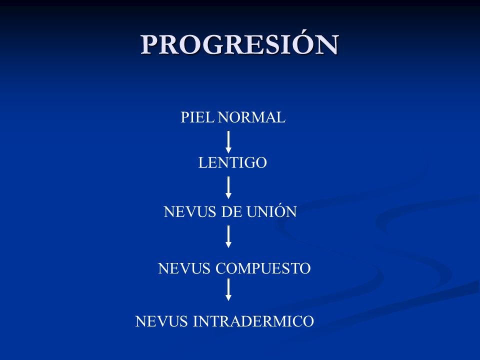 PROGRESIÓN PIEL NORMAL LENTIGO NEVUS DE UNIÓN NEVUS COMPUESTO