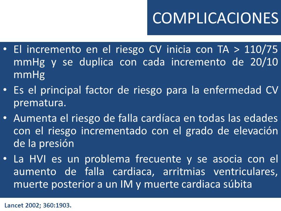 COMPLICACIONESEl incremento en el riesgo CV inicia con TA > 110/75 mmHg y se duplica con cada incremento de 20/10 mmHg.