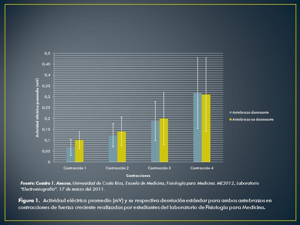 Fuente: Cuadro 1. Anexos. Universidad de Costa Rica, Escuela de Medicina, Fisiología para Medicina. ME2012, Laboratorio Electromiografía . 17 de marzo del 2011.